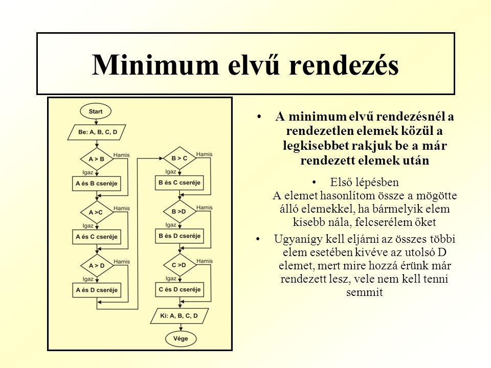 Minimum elvű rendezés A minimum elvű rendezésnél a rendezetlen elemek közül a legkisebbet rakjuk be a már rendezett elemek után Első lépésben A elemet