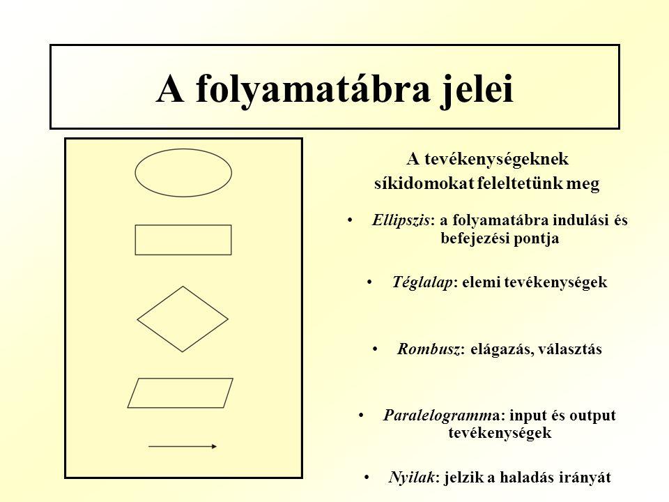 A folyamatábra jelei A tevékenységeknek síkidomokat feleltetünk meg Ellipszis: a folyamatábra indulási és befejezési pontja Téglalap: elemi tevékenysé