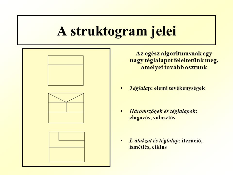 A struktogram jelei Az egész algoritmusnak egy nagy téglalapot feleltetünk meg, amelyet tovább osztunk Téglalap: elemi tevékenységek Háromszögek és té