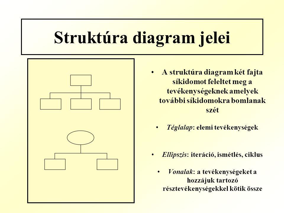 Struktúra diagram jelei A struktúra diagram két fajta síkidomot feleltet meg a tevékenységeknek amelyek további síkidomokra bomlanak szét Téglalap: el