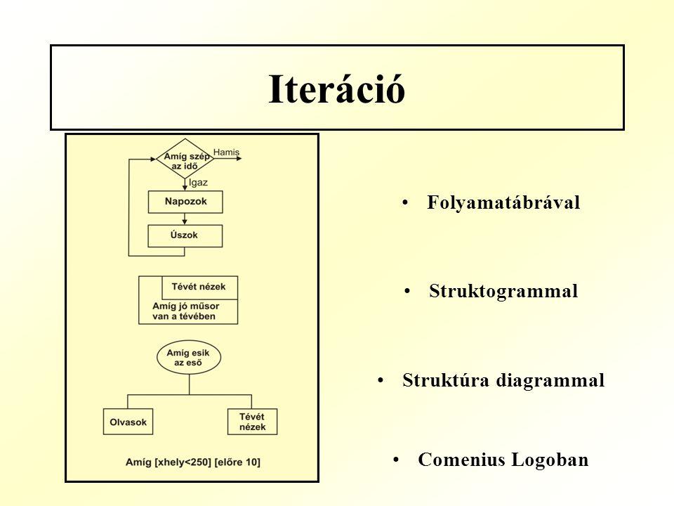 Iteráció Folyamatábrával Struktogrammal Struktúra diagrammal Comenius Logoban