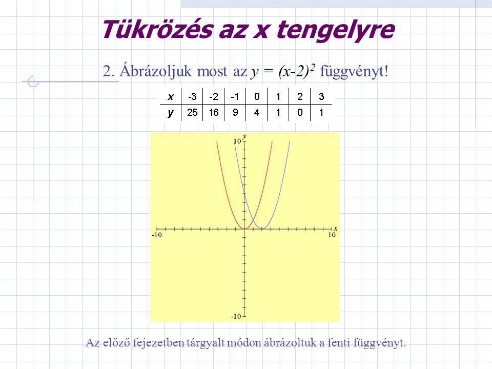Tükrözés az x tengelyre 2. Ábrázoljuk most az y = (x-2) 2 függvényt! Az előző fejezetben tárgyalt módon ábrázoltuk a fenti függvényt.
