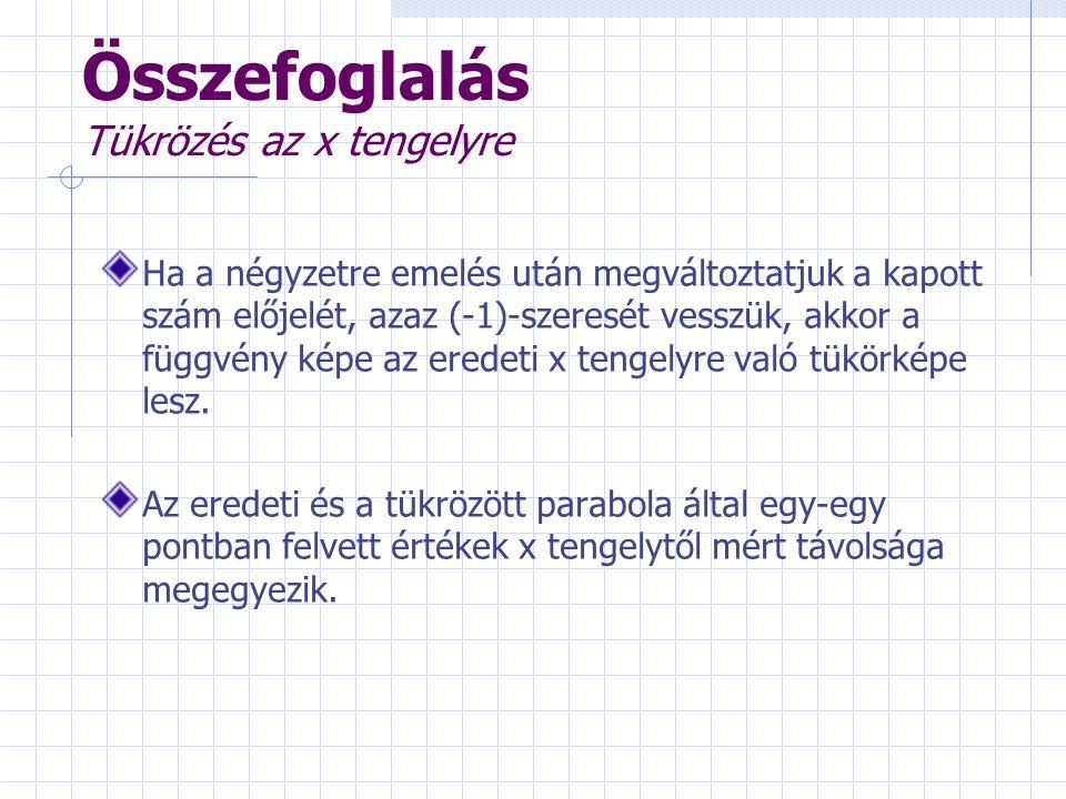 Összefoglalás Tükrözés az x tengelyre Ha a négyzetre emelés után megváltoztatjuk a kapott szám előjelét, azaz (-1)-szeresét vesszük, akkor a függvény