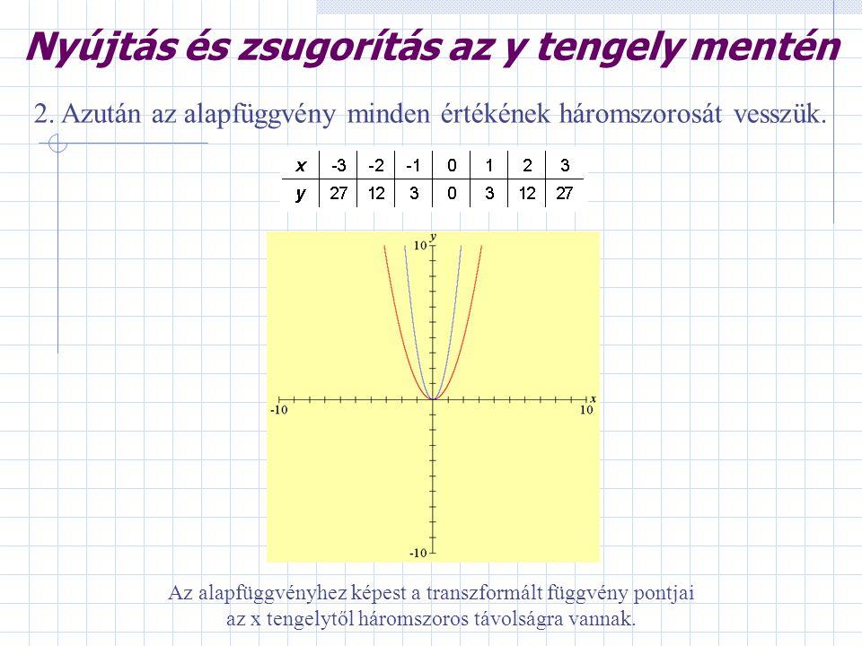 Nyújtás és zsugorítás az y tengely mentén 2. Azután az alapfüggvény minden értékének háromszorosát vesszük. Az alapfüggvényhez képest a transzformált