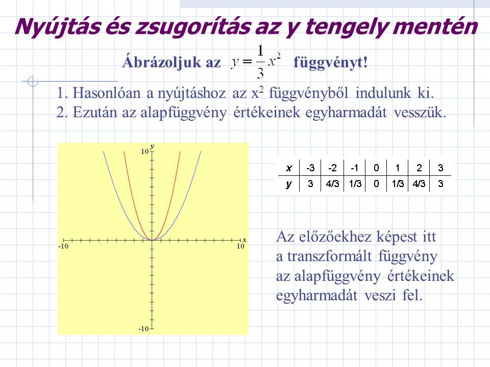 Nyújtás és zsugorítás az y tengely mentén 1. Hasonlóan a nyújtáshoz az x 2 függvényből indulunk ki. 2. Ezután az alapfüggvény értékeinek egyharmadát v