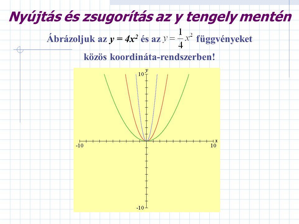 Ábrázoljuk az y = 4x 2 és azfüggvényeket közös koordináta-rendszerben! Nyújtás és zsugorítás az y tengely mentén