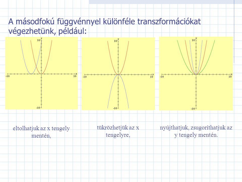 Összefoglalás Tükrözés az x tengelyre Ha a négyzetre emelés után megváltoztatjuk a kapott szám előjelét, azaz (-1)-szeresét vesszük, akkor a függvény képe az eredeti x tengelyre való tükörképe lesz.