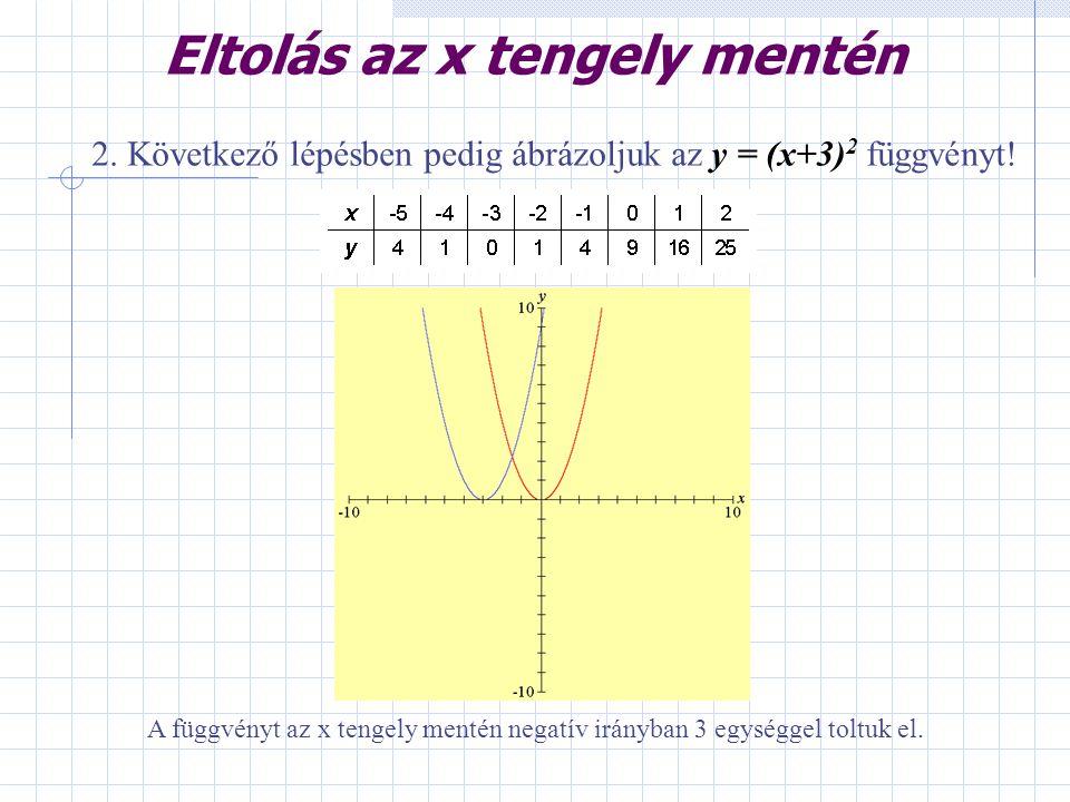 2. Következő lépésben pedig ábrázoljuk az y = (x+3) 2 függvényt! A függvényt az x tengely mentén negatív irányban 3 egységgel toltuk el. Eltolás az x