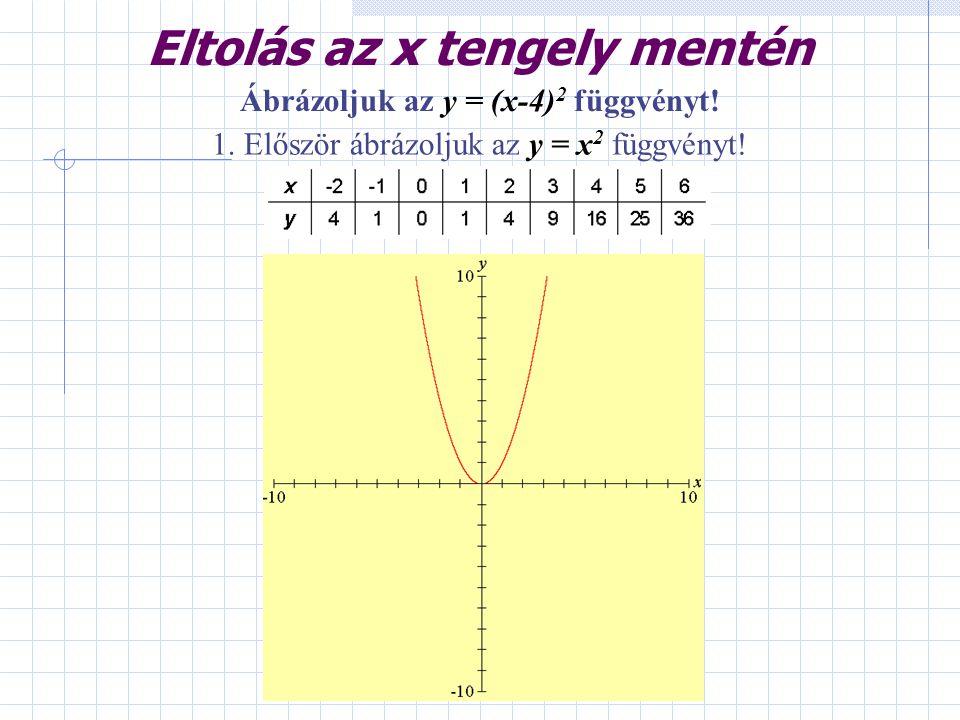 1. Először ábrázoljuk az y = x 2 függvényt! Ábrázoljuk az y = (x-4) 2 függvényt! Eltolás az x tengely mentén