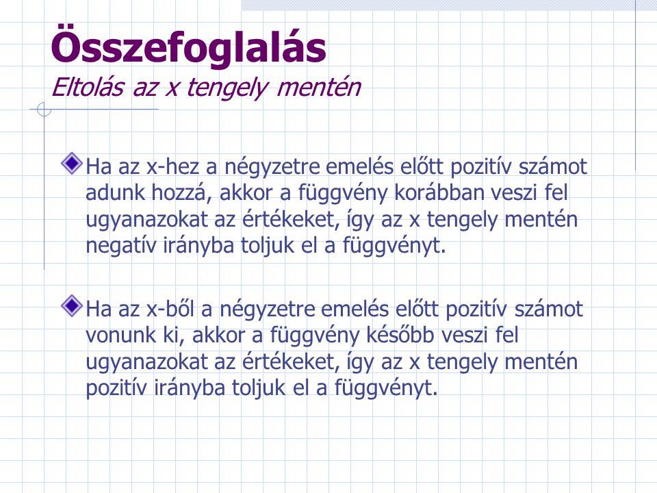 Tükrözés az x tengelyre 1.Először ábrázoljuk az y = x 2 függvényt.