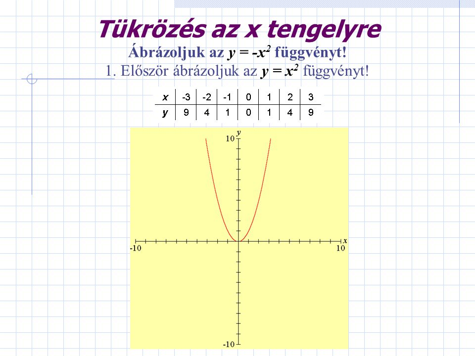 Tükrözés az x tengelyre 1. Először ábrázoljuk az y = x 2 függvényt! Ábrázoljuk az y = -x 2 függvényt!