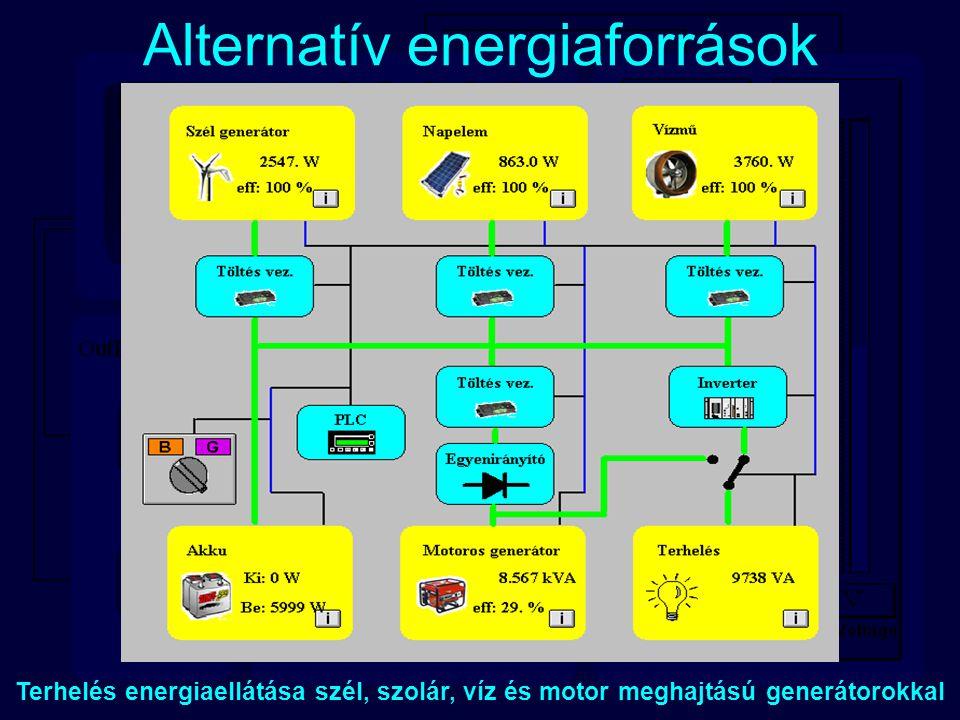 Alternatív energiaforrások Terhelés energiaellátása szél, szolár, víz és motor meghajtású generátorokkal