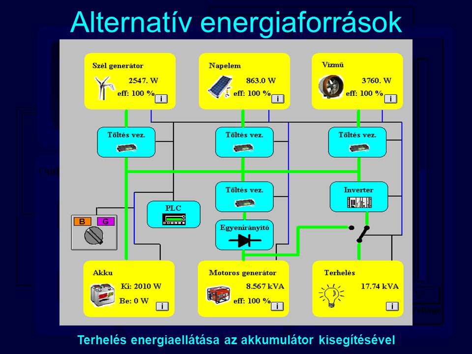 Alternatív energiaforrások Terhelés energiaellátása az akkumulátor kisegítésével