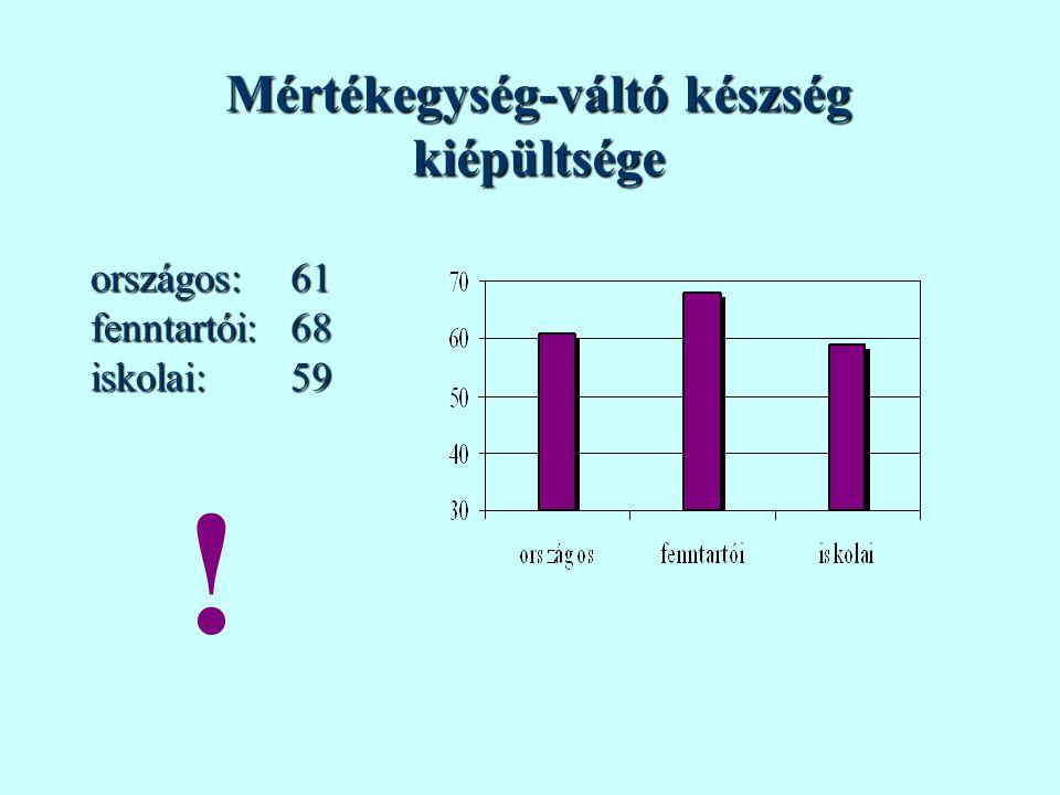 Mértékegység-váltó készség kiépültsége országos:fenntartói:iskolai:616859 !