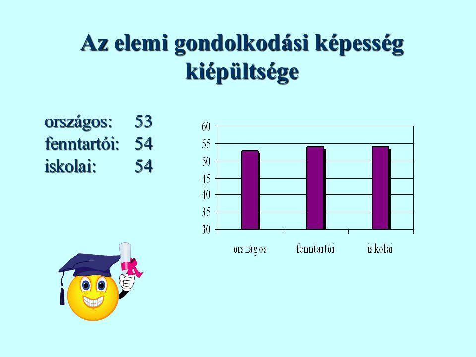 Az elemi gondolkodási képesség kiépültsége országos:fenntartói:iskolai:535454