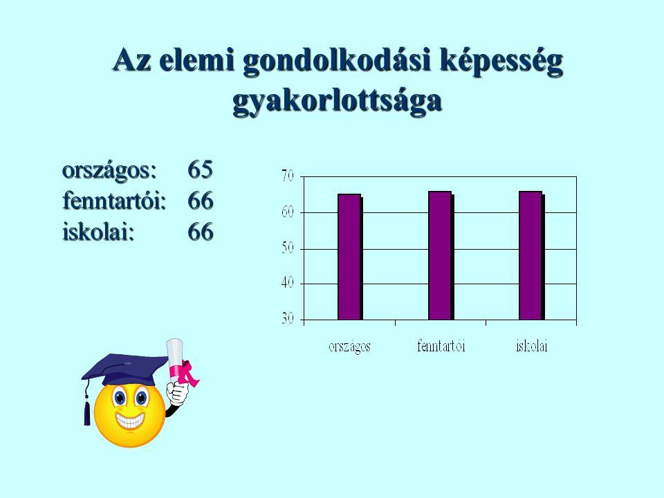 Az elemi gondolkodási képesség gyakorlottsága országos:fenntartói:iskolai:656666