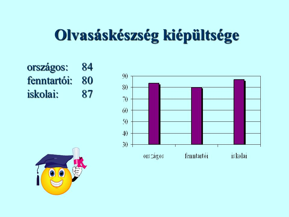 Olvasáskészség kiépültsége országos:fenntartói:iskolai:848087