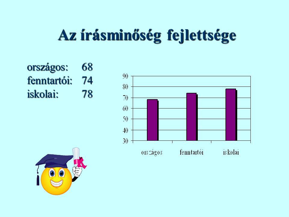 Az írásminőség fejlettsége országos:fenntartói:iskolai:687478