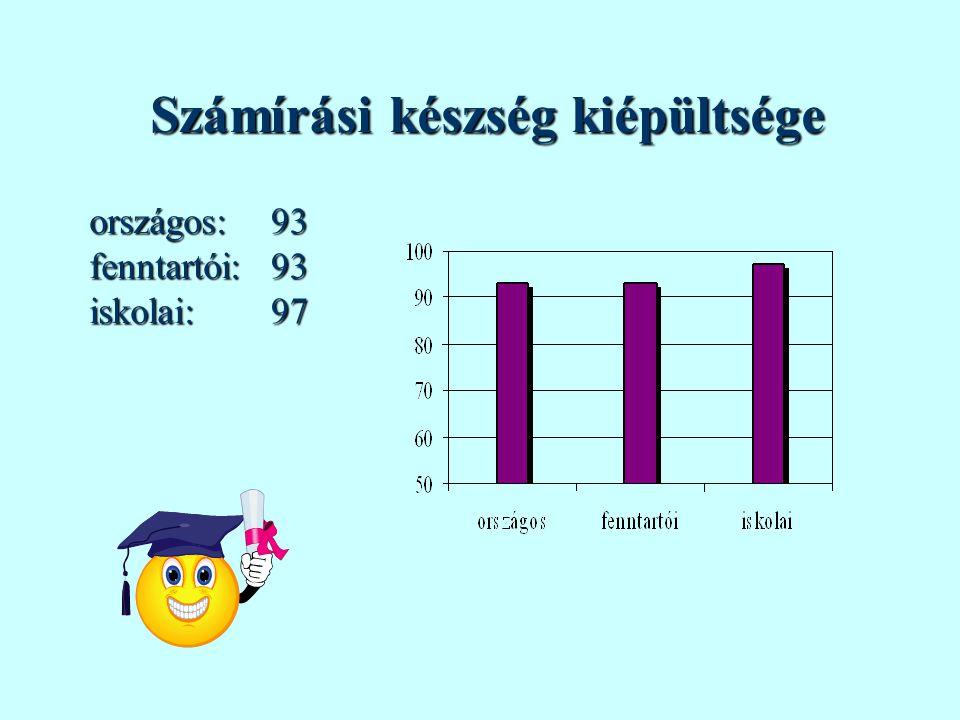 Elemi számolási készség kiépültsége országos:fenntartói:iskolai:919393