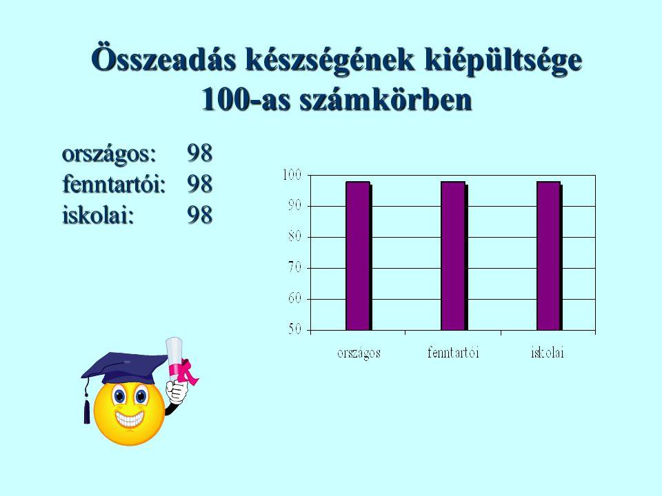 Összeadás készségének kiépültsége 100-as számkörben országos:fenntartói:iskolai:989898