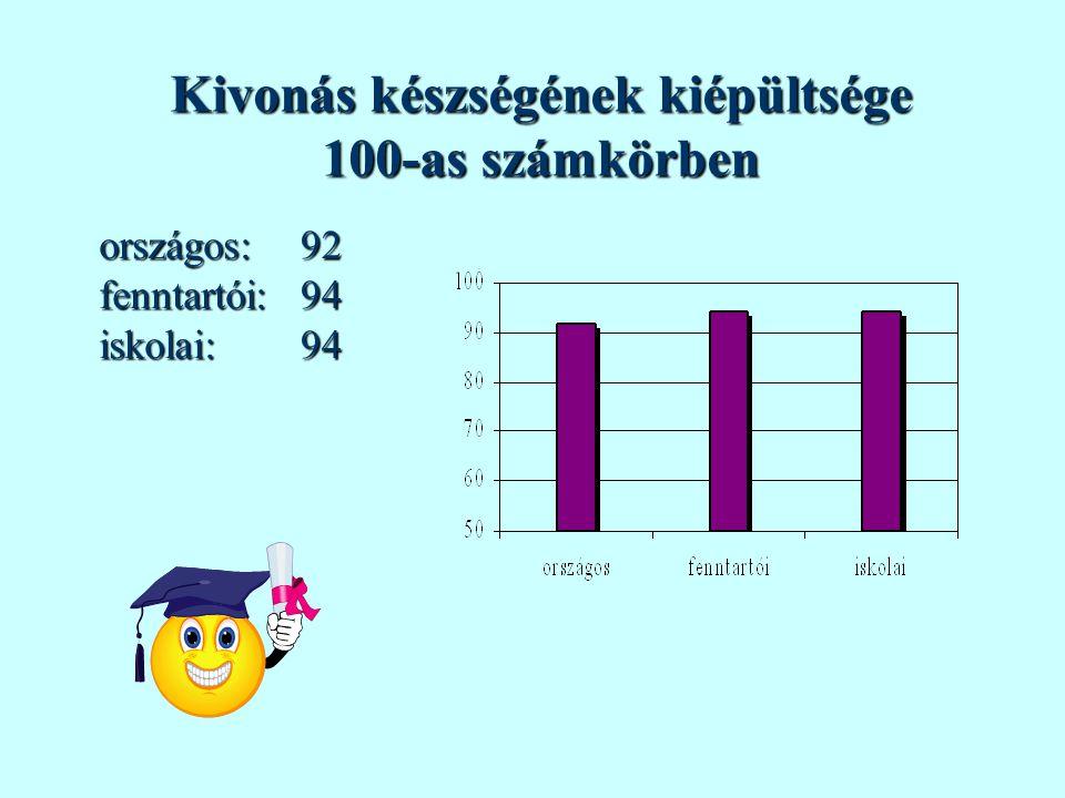 A szorzás készségének kiépültsége 100-as számkörben országos:fenntartói:iskolai:979797
