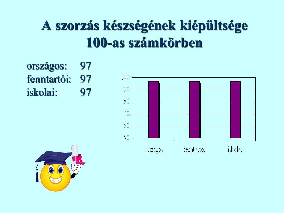 Az osztás készségének kiépültsége 100-as számkörben országos:fenntartói:iskolai:939493
