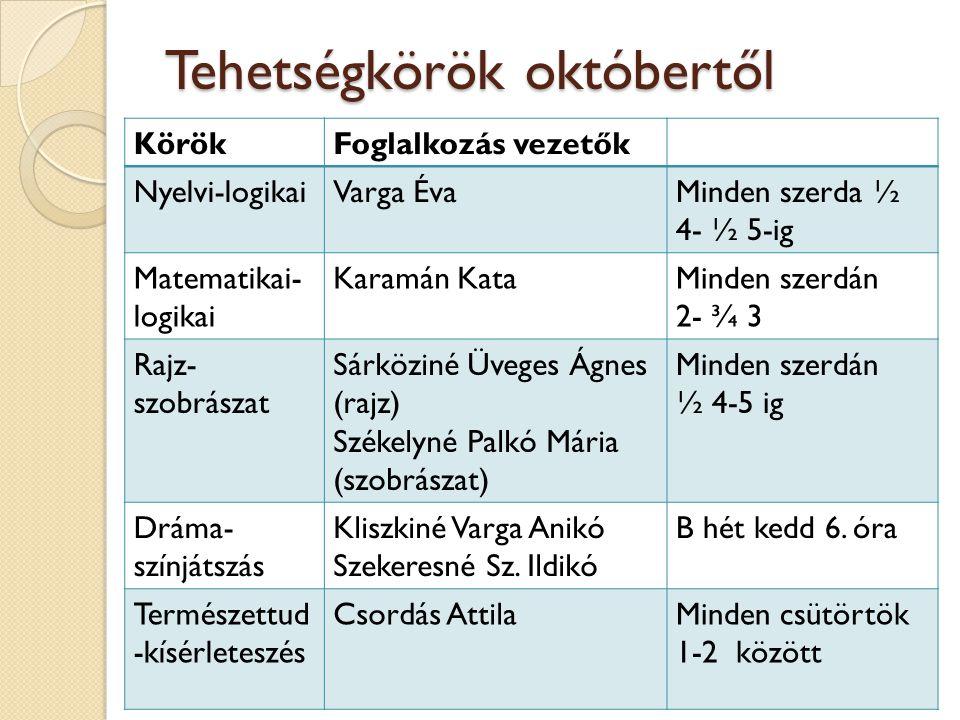 Tehetségkörök októbertől KörökFoglalkozás vezetők Nyelvi-logikaiVarga ÉvaMinden szerda ½ 4- ½ 5-ig Matematikai- logikai Karamán KataMinden szerdán 2-