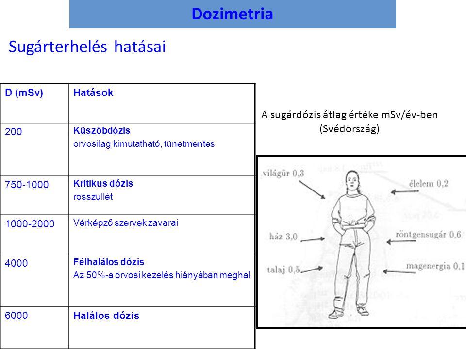 Dozimetria Sugárterhelés hatásai D (mSv)Hatások 200 Küszöbdózis orvosilag kimutatható, tünetmentes 750-1000 Kritikus dózis rosszullét 1000-2000 Vérkép