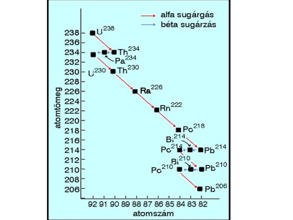 A bomlást leíró fizikai mennyiségek Aktivitás: Aktivitás: időegységre eső bomlások száma jele: A mértékegysége: Bq λ:bomlásállandó N:a t idő múlva jelenlévő bomlatlan atomok száma