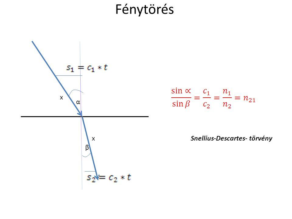 Fénytörés x x α β Snellius-Descartes- törvény