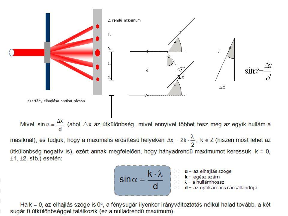 lézerfény elhajlása optikai rácson d XX α α α α XX d 0. 1. 2. rendű maximum 2.