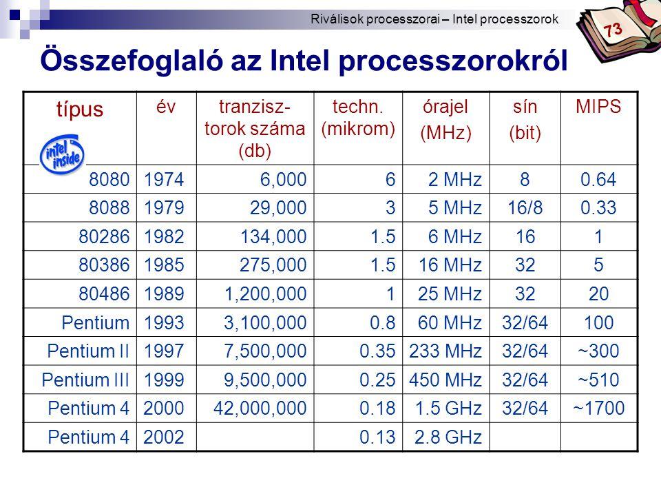 Bóta Laca Összefoglaló az Intel processzorokról típus évtranzisz- torok száma (db) techn.