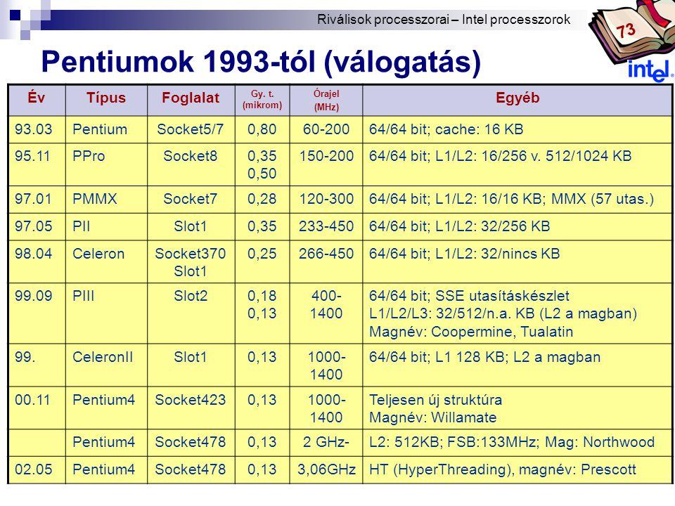 Bóta Laca Pentiumok 1993-tól (válogatás) ÉvTípusFoglalat Gy.