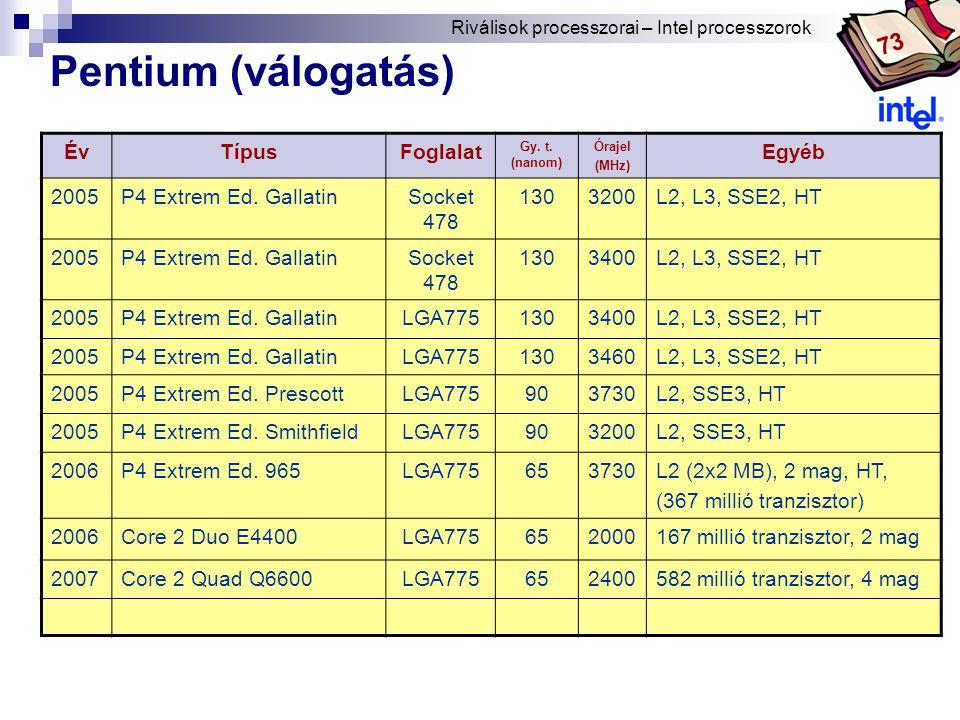 Bóta Laca ÉvTípusFoglalat Gy.t. (nanom) Órajel (MHz) Egyéb 2005P4 Extrem Ed.