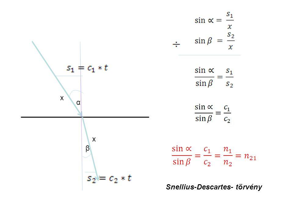 Animáció Teljes visszaverődés: sin 90 o = 1, sin 0 o =0 Teljes visszaverődés, ha sűrűbb közegből megy a ritkábba !