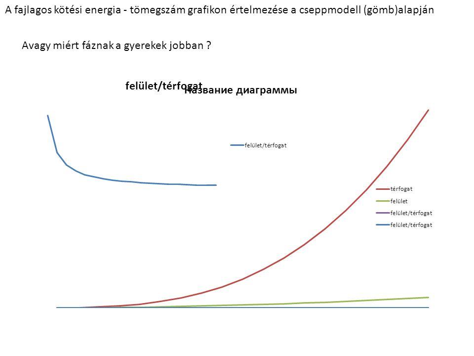 A fajlagos kötési energia - tömegszám grafikon értelmezése a cseppmodell (gömb)alapján Avagy miért fáznak a gyerekek jobban ?