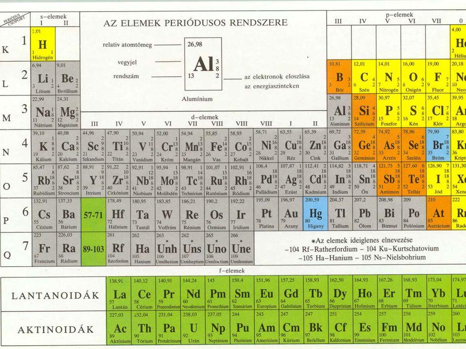 A rendszám Az atommagban található protonok száma a rendszám, jele Z. A neutronszám Az atommagban található neutronok száma a neutronszám, jele: N. A