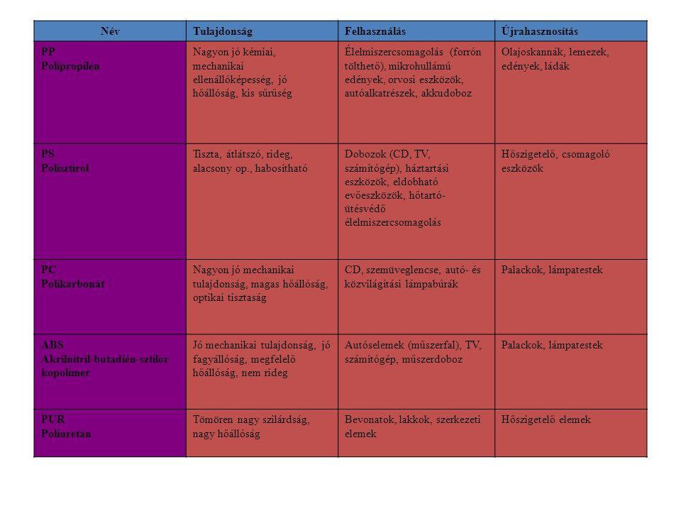 NévTulajdonságFelhasználásÚjrahasznosítás PP Polipropilén Nagyon jó kémiai, mechanikai ellenállóképesség, jó hőállóság, kis sűrűség Élelmiszercsomagol