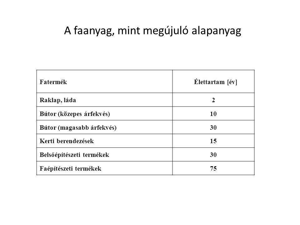 A faanyag, mint megújuló alapanyag Fatermék Élettartam [év] Raklap, láda2 Bútor (közepes árfekvés)10 Bútor (magasabb árfekvés)30 Kerti berendezések15