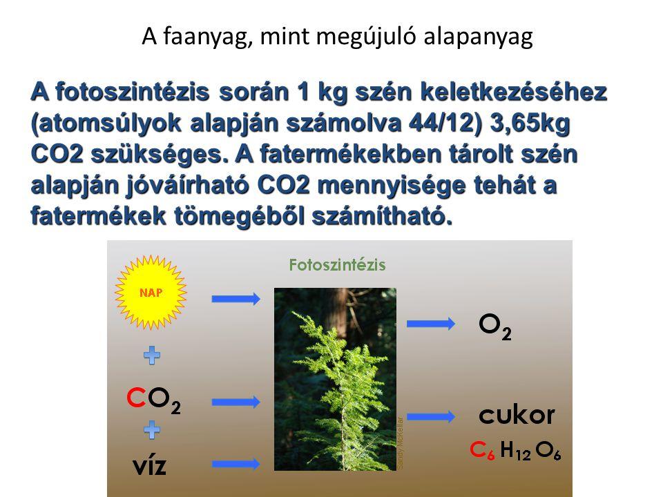 A faanyag, mint megújuló alapanyag A fotoszintézis során 1 kg szén keletkezéséhez (atomsúlyok alapján számolva 44/12) 3,65kg CO2 szükséges. A fatermék