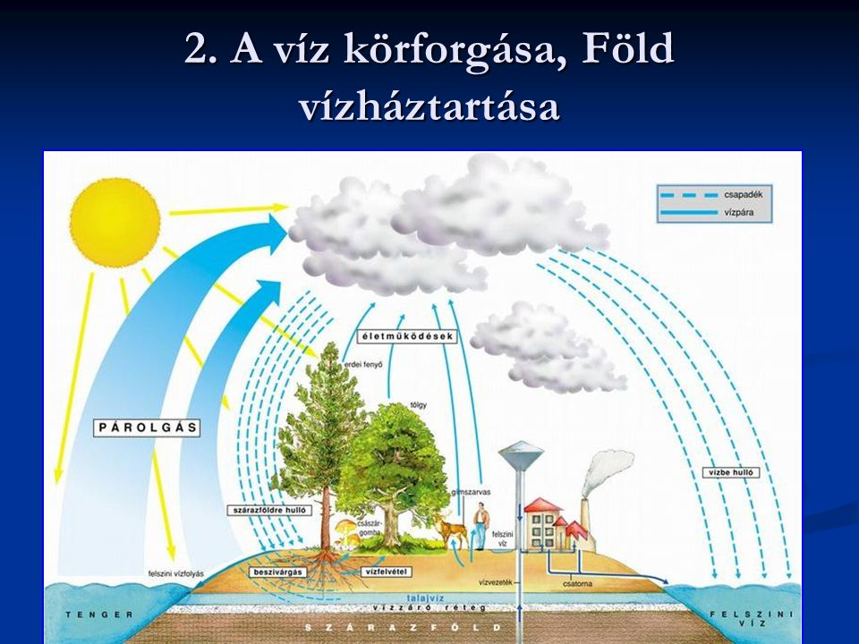 A természetben a víz állandó változásban körforgásban van a légkör, a folyóvizek, tengerek a föld és az élőlények között.
