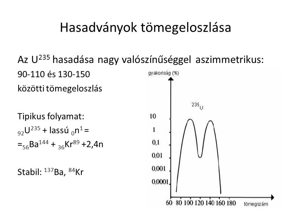 Hasadványok tömegeloszlása Az U 235 hasadása nagy valószínűséggel aszimmetrikus: 90-110 és 130-150 közötti tömegeloszlás Tipikus folyamat: 92 U 235 +