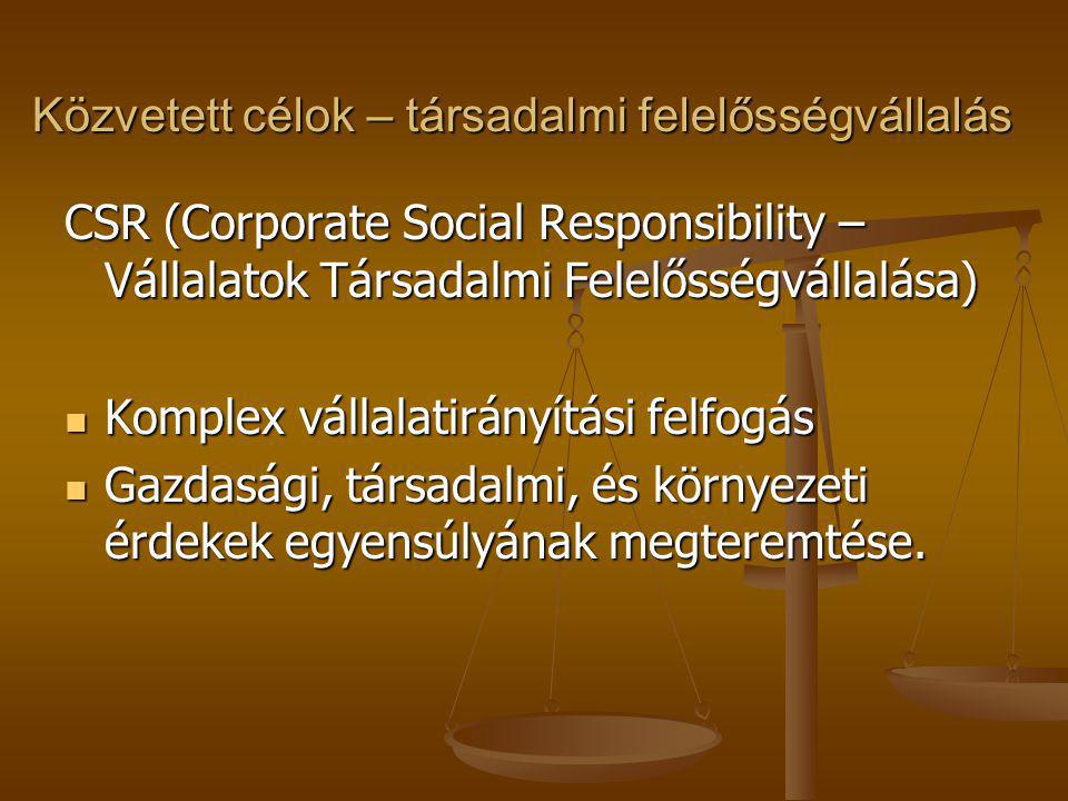 Közvetett célok – társadalmi felelősségvállalás CSR (Corporate Social Responsibility – Vállalatok Társadalmi Felelősségvállalása) Komplex vállalatirán