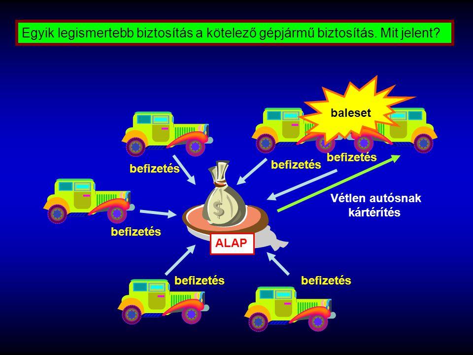 Egyik legismertebb biztosítás a kötelező gépjármű biztosítás. Mit jelent? Vétlen autósnak kártérítés befizetés ALAP baleset befizetés