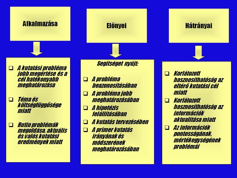 Szekunder információk csoportosítása Belső adatok Felhasználásra kész adatok További feldolgozást igénylő adatok Külső adatok Nyomtatott adatok Számítógépes adatbázisok Szindikált szolgáltatások kérdőíves inf.