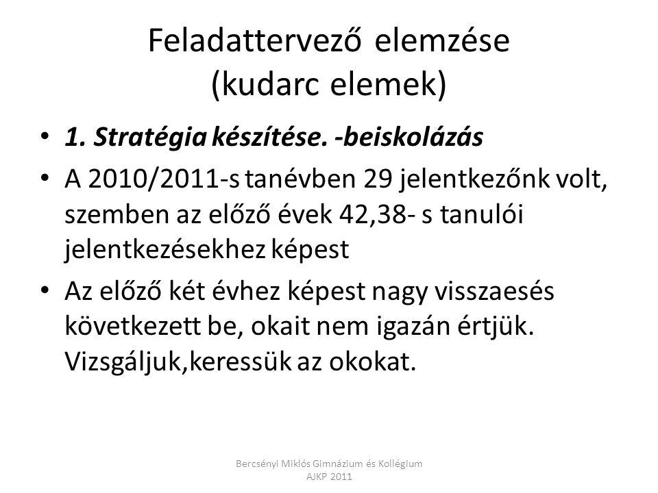 Feladattervező elemzése (kudarc elemek) 1. Stratégia készítése. -beiskolázás A 2010/2011-s tanévben 29 jelentkezőnk volt, szemben az előző évek 42,38-