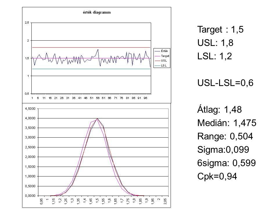 Target : 1,5 USL: 1,8 LSL: 1,2 USL-LSL=0,6 Átlag: 1,48 Medián: 1,475 Range: 0,504 Sigma:0,099 6sigma: 0,599 Cpk=0,94
