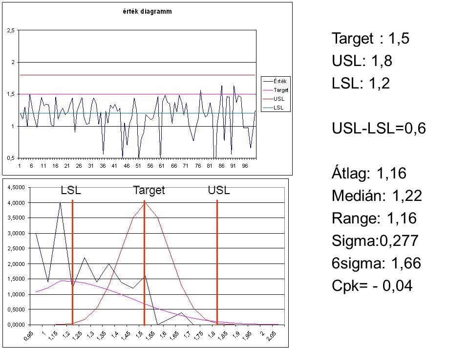 Target : 1,5 USL: 1,8 LSL: 1,2 USL-LSL=0,6 Átlag: 1,16 Medián: 1,22 Range: 1,16 Sigma:0,277 6sigma: 1,66 Cpk= - 0,04 LSL Target USL