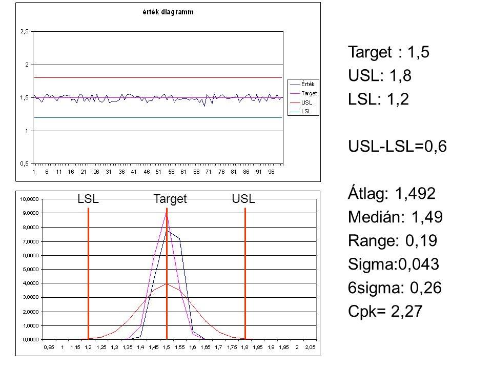 Target : 1,5 USL: 1,8 LSL: 1,2 USL-LSL=0,6 Átlag: 1,492 Medián: 1,49 Range: 0,19 Sigma:0,043 6sigma: 0,26 Cpk= 2,27 LSL Target USL