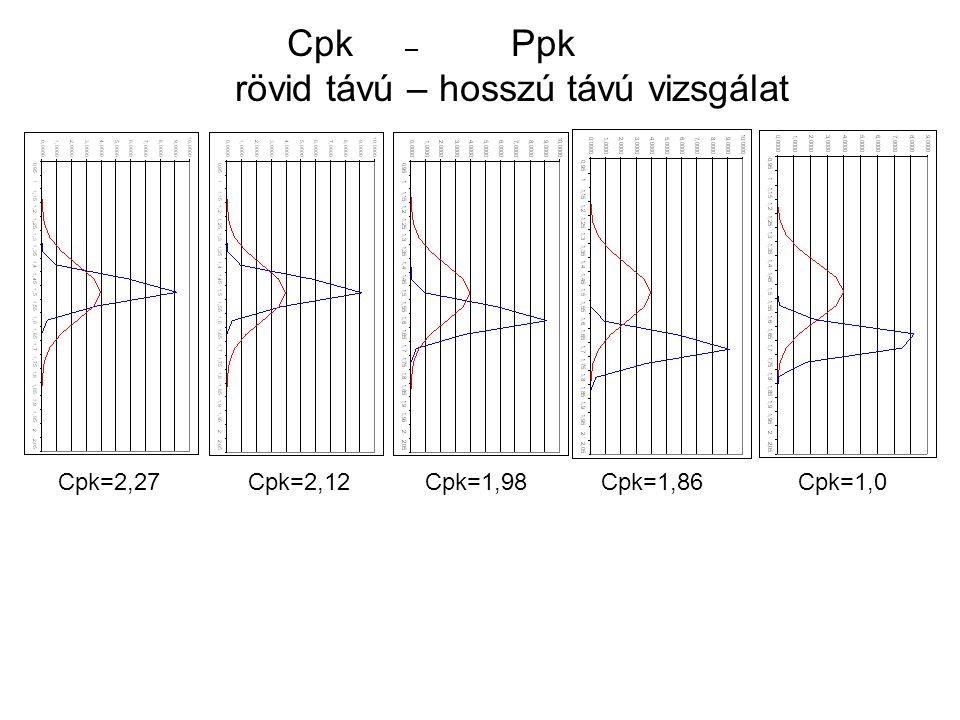 Cpk – Ppk rövid távú – hosszú távú vizsgálat Cpk=2,27 Cpk=2,12 Cpk=1,98 Cpk=1,86 Cpk=1,0